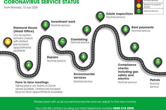 Salix Homes service recovery roadmap